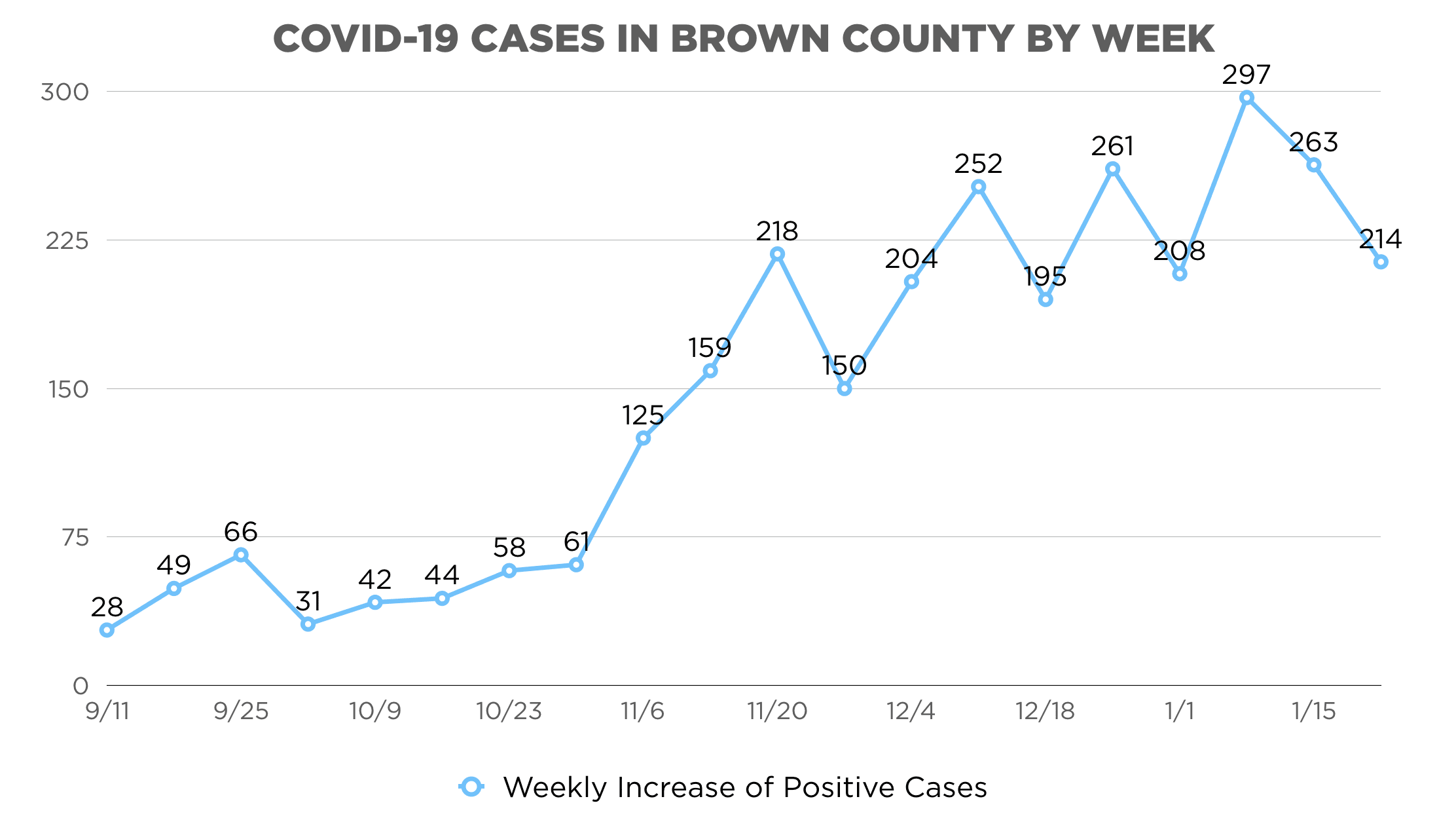 COVID-19 Cases Weekly Graphic 122