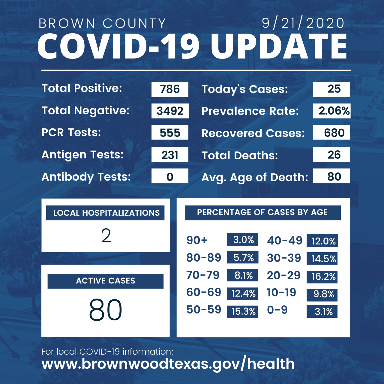 Brown County Health Department Update 9-21-2020