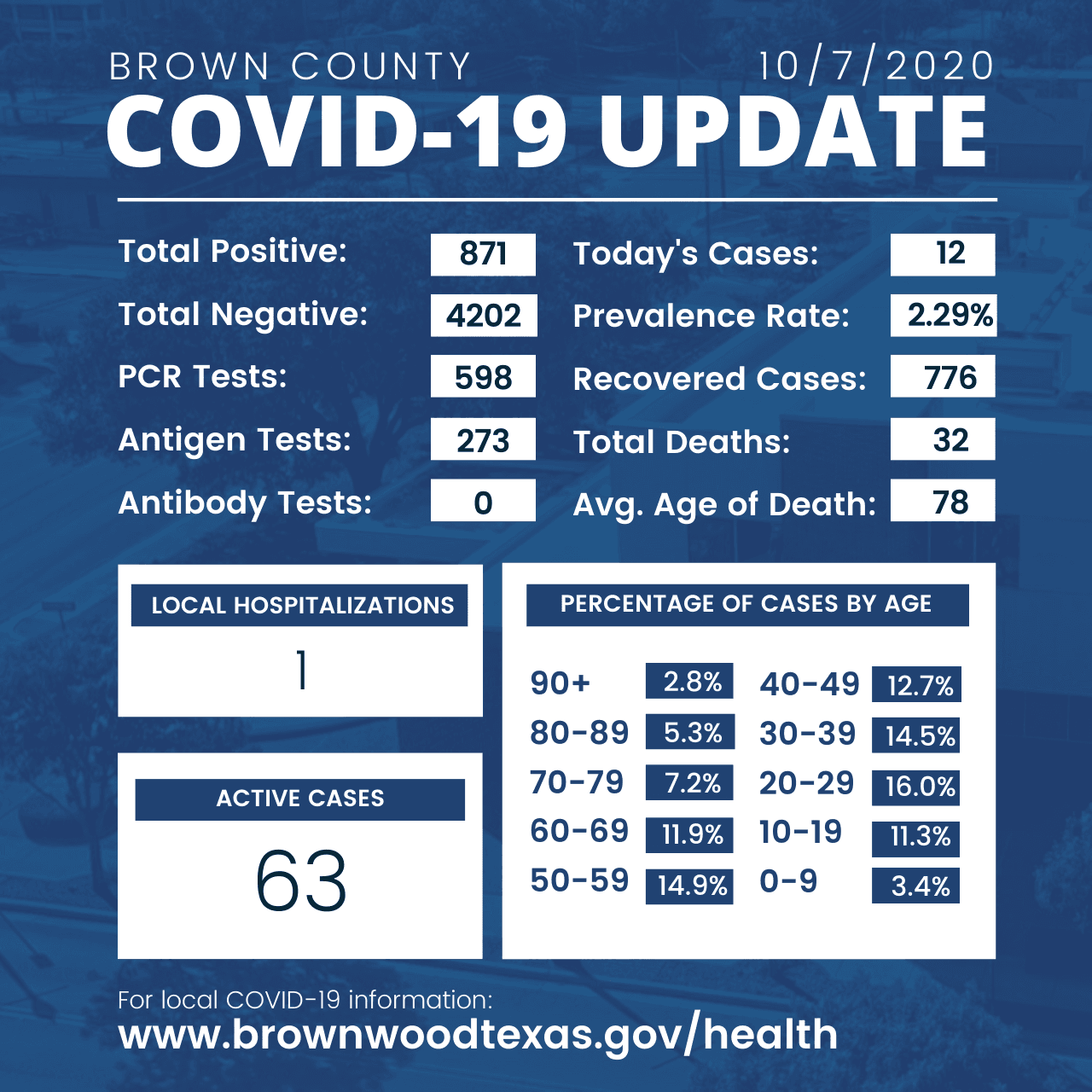 Brown County Health Department Update 10-7-2020