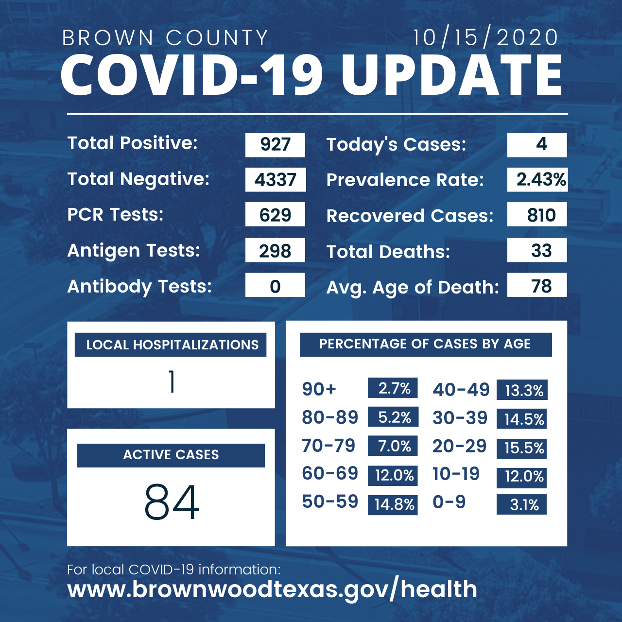 Brown County Health Department Update 10-15-2020
