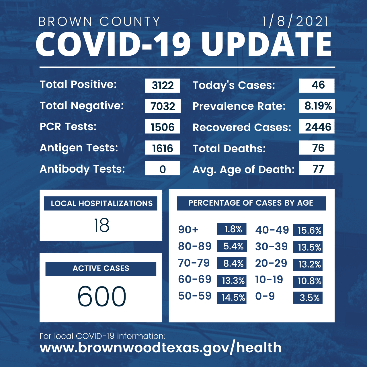 Brown County Health Department Update 1-8-2021